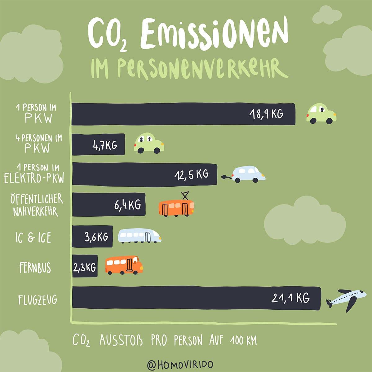 PetraHollaender_CO2_Emissionen_Personenverkehr