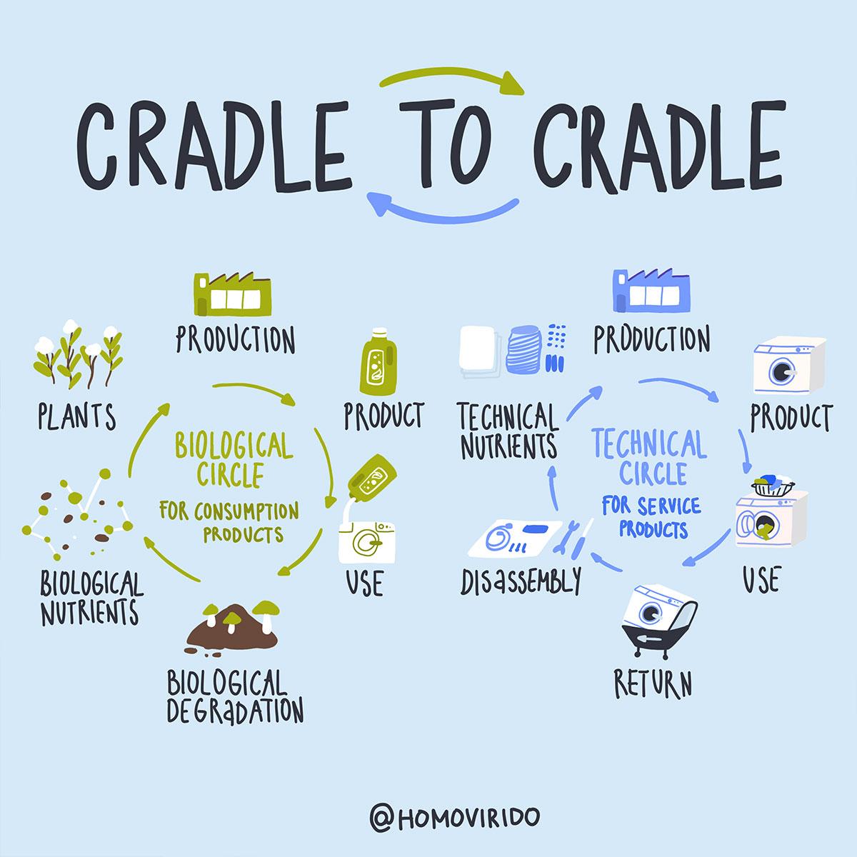 PetraHollaender_Cradle2Cradle