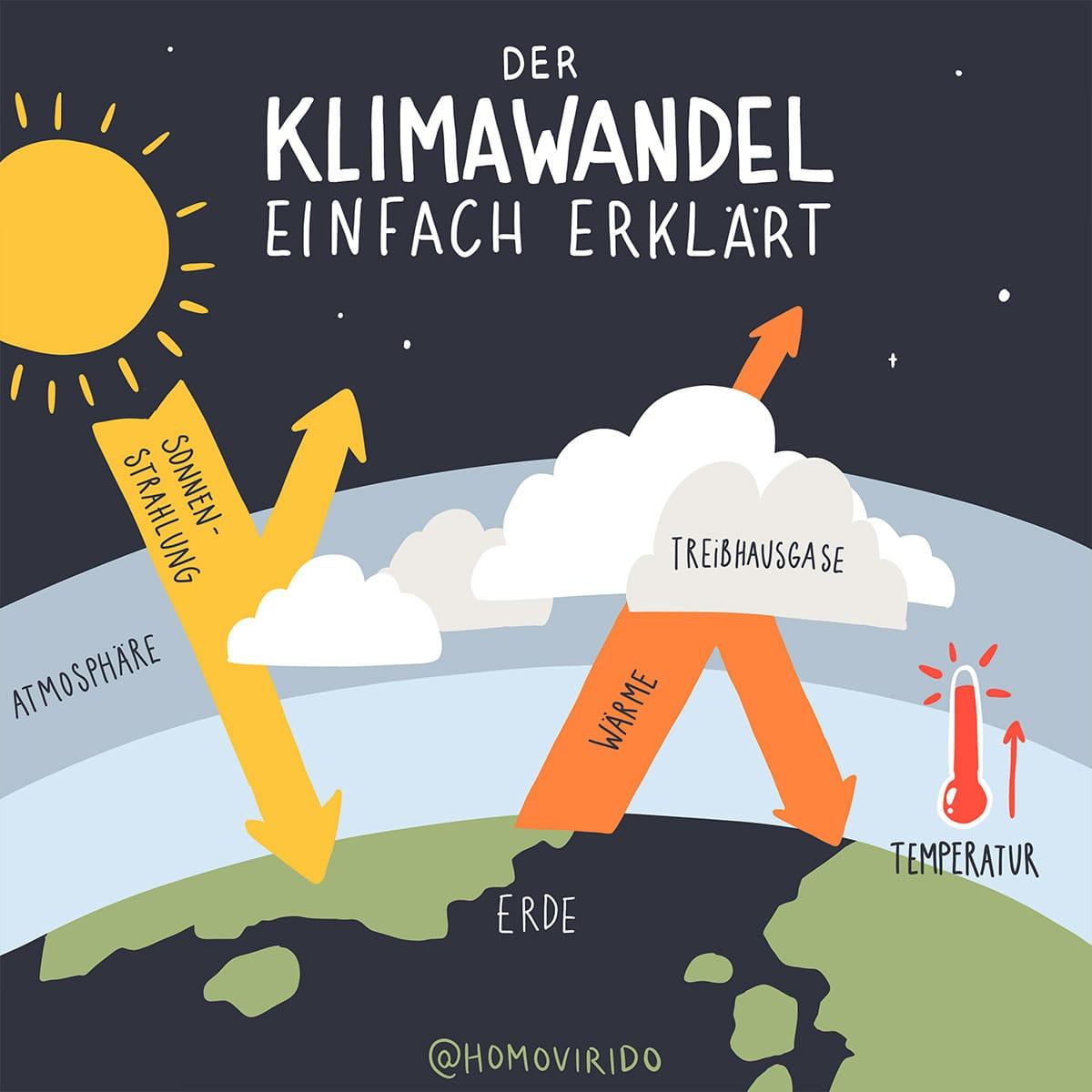 PetraHollaender_Klimawandel_einfach_erklaert