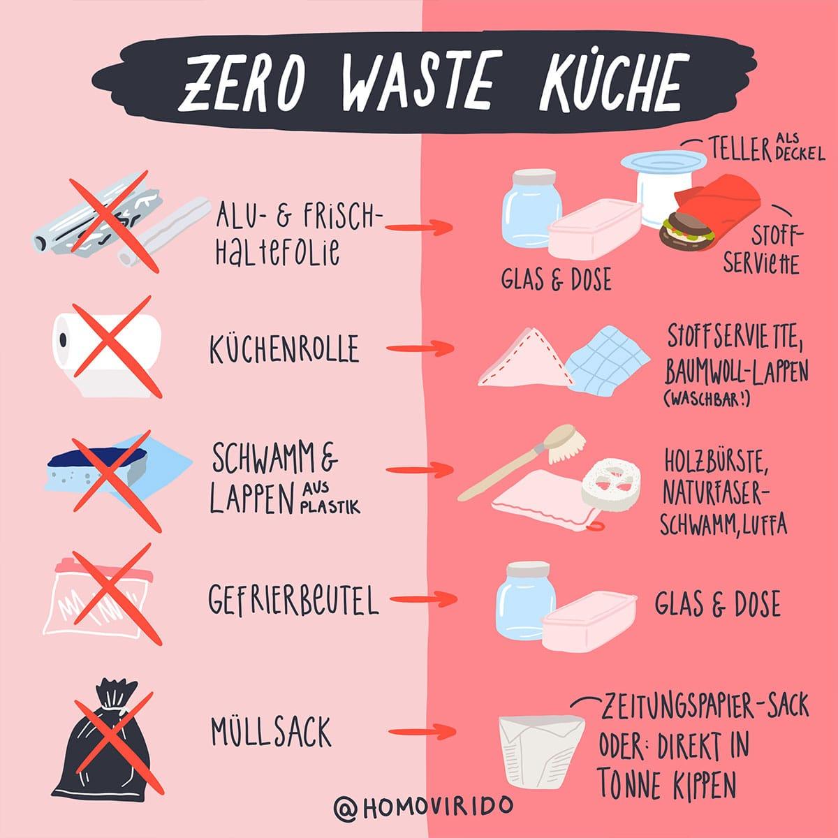 PetraHollaender_Zero_Waste_Küche